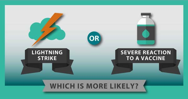 is a lightning strike or severe reaction to vaccine more likely